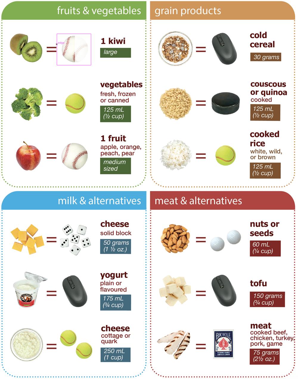 Understanding food product labels