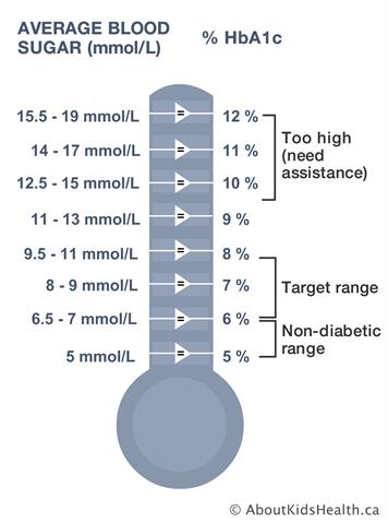 What is a good A1c reading?