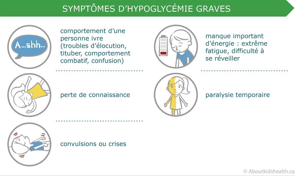 Prise en charge de l'hypoglycémie et de l'hyperglycémie