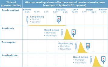 Monitoring blood sugar levels
